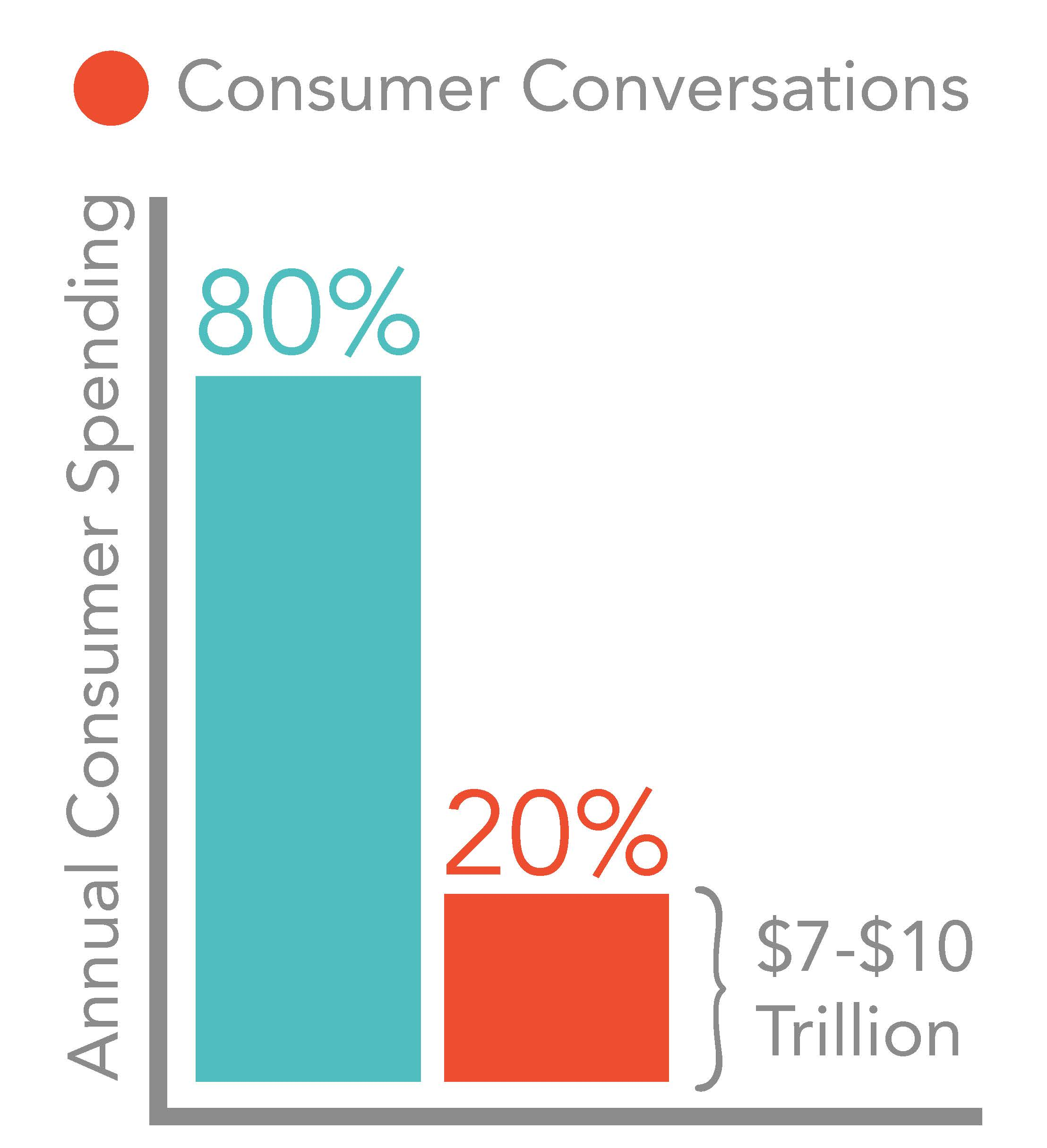 Both offline (face-to-face) and online (social media) – drive 19 percent of sales