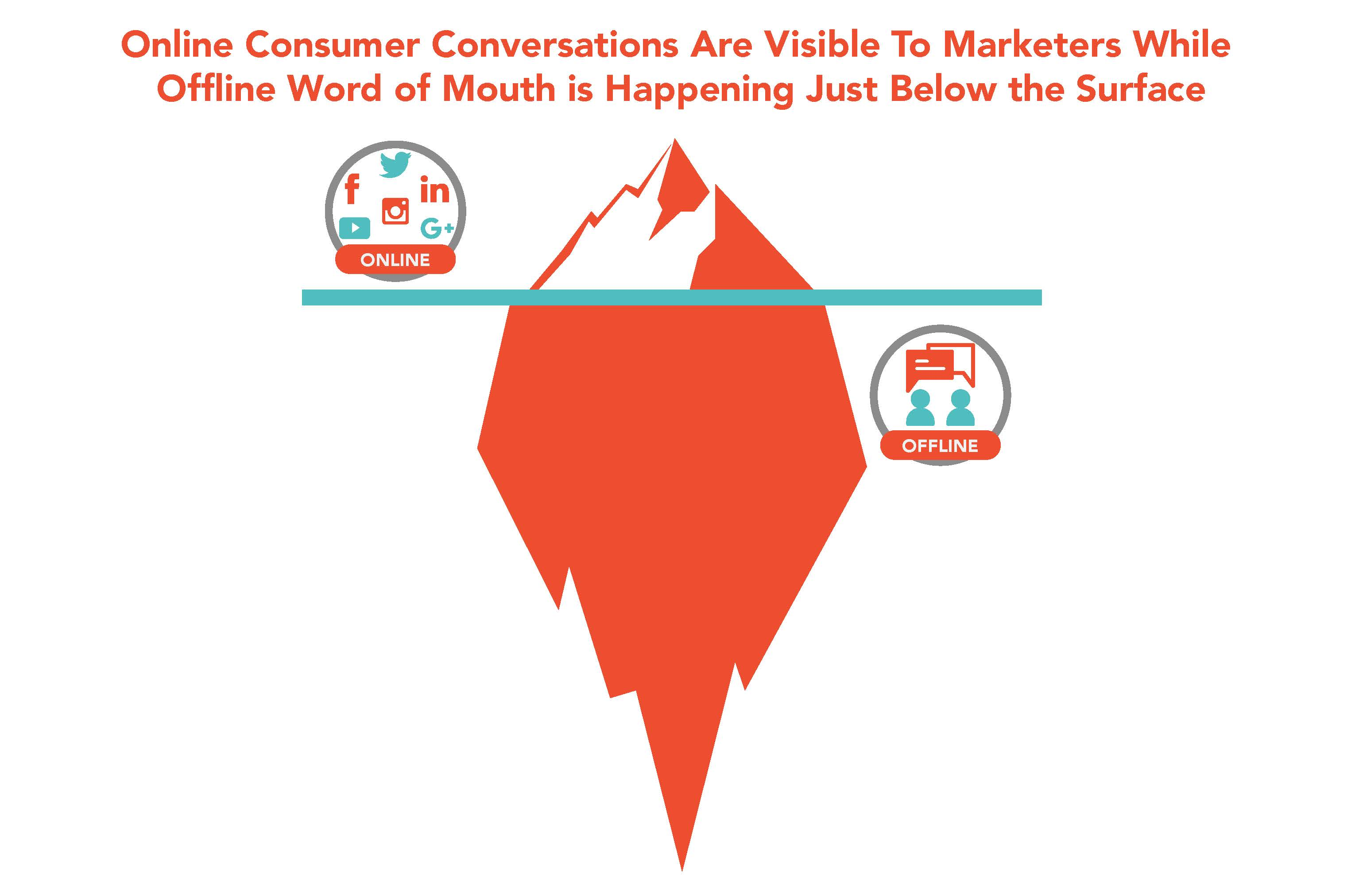 Online Consumer Conversations Are Visible to Marketers While Offline Word of Mouth is Happening Just Below the Surface