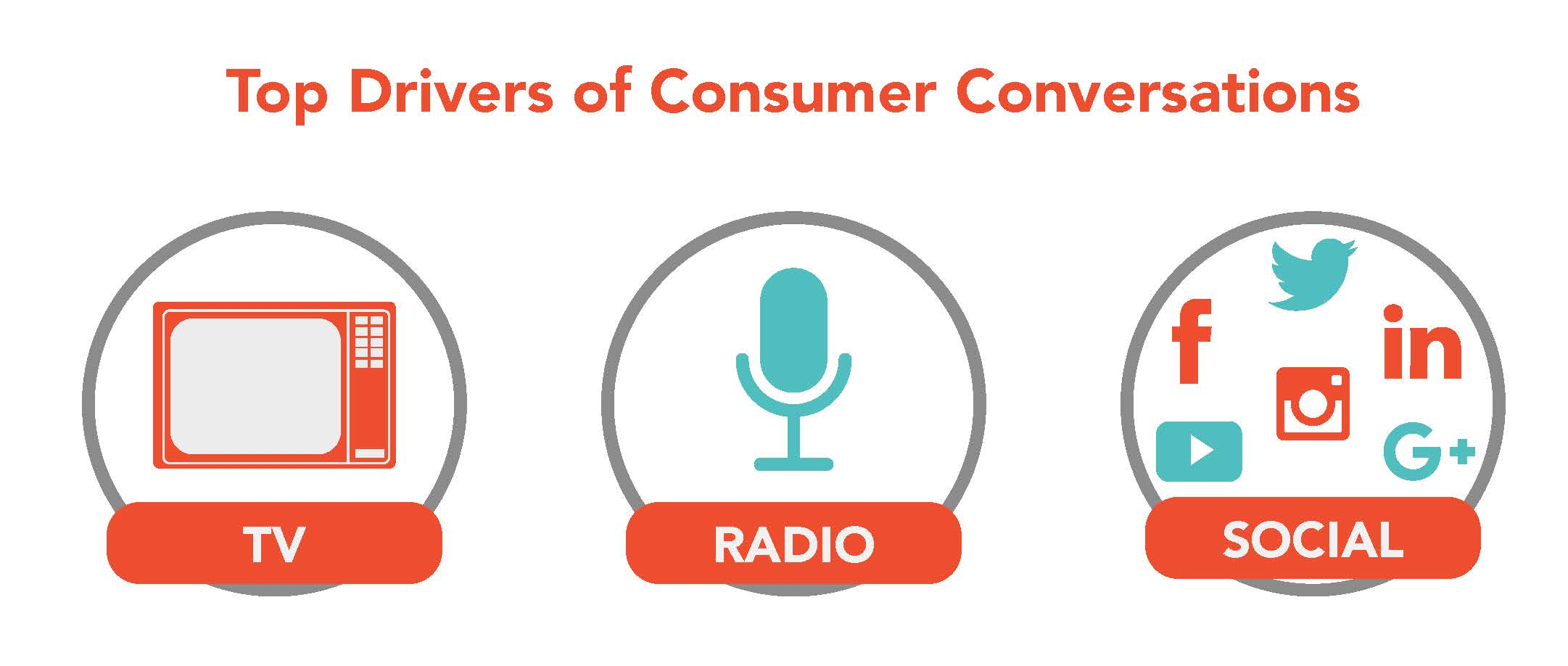 Top Drivers of Consumer Conversations