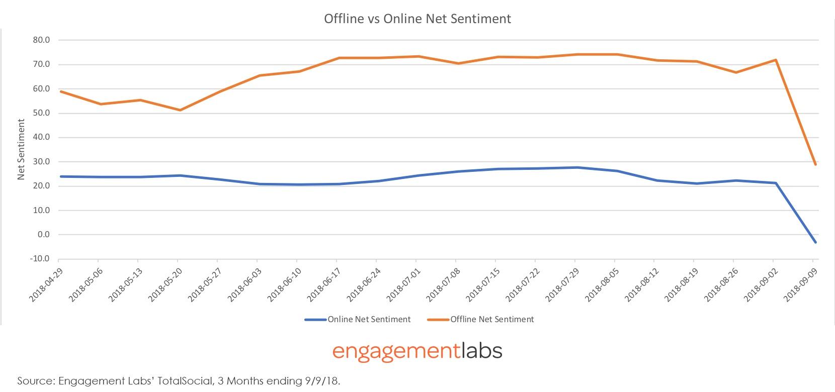 Nike Offline vs Online Net Sentiment