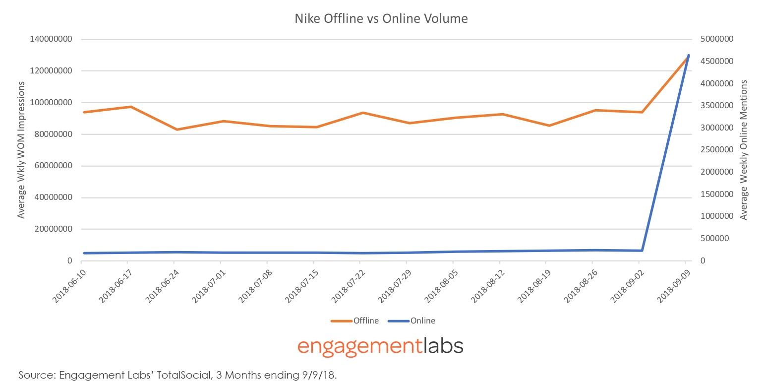 Nike Offline vs Online Volume