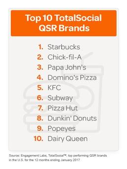 top ten QSR brands
