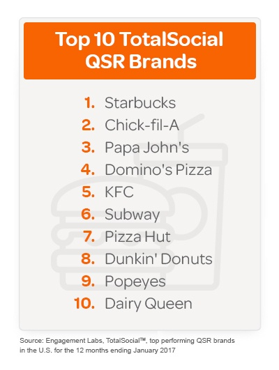 top ten QSR brands