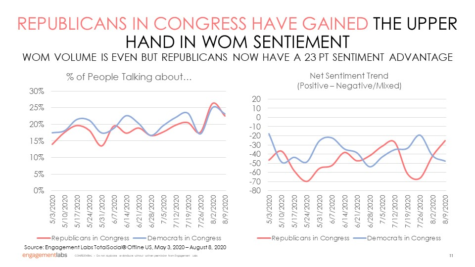 REPUBLICANS IN CONGRESS HAVE GAINED THE UPPER HAND IN WOM SENTIEMENT