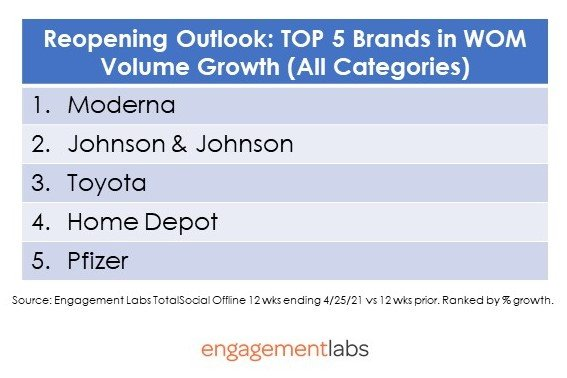 Reopening Outlook: Top 5 Brands in WOM Volume Growth (All Categories)