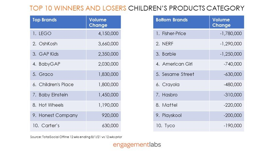 Top 10 Winners and Losers' Children's Products Category