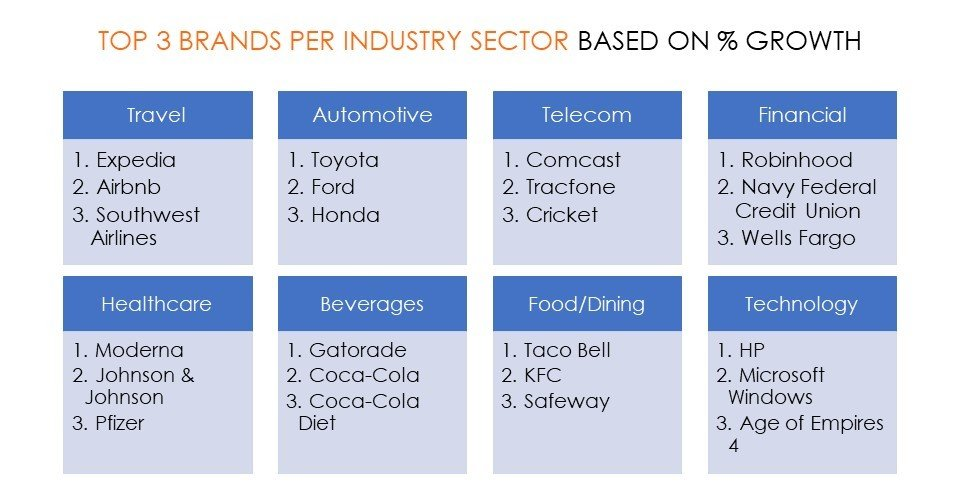 Top 3 Brands per Industry Sector based on % Growth - Travel, Auto, Telecom, Financial, Healthcare, Beverages, Food/Dining, Technology
