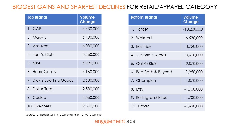 Biggest Gains and Sharpest Declines For Retail/Apparel Category