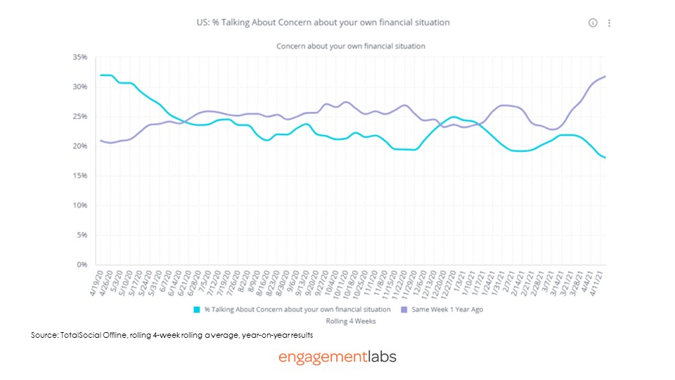 US: % Talking About Concern about your own financial situation