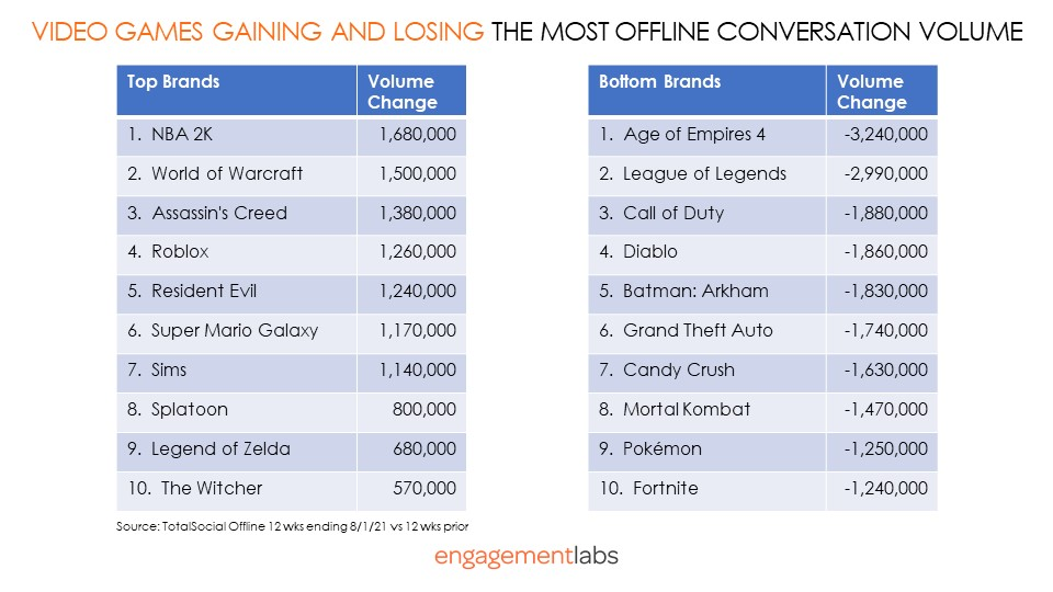 Video Games Gaining and Losing the Most Offline Conversation Volume