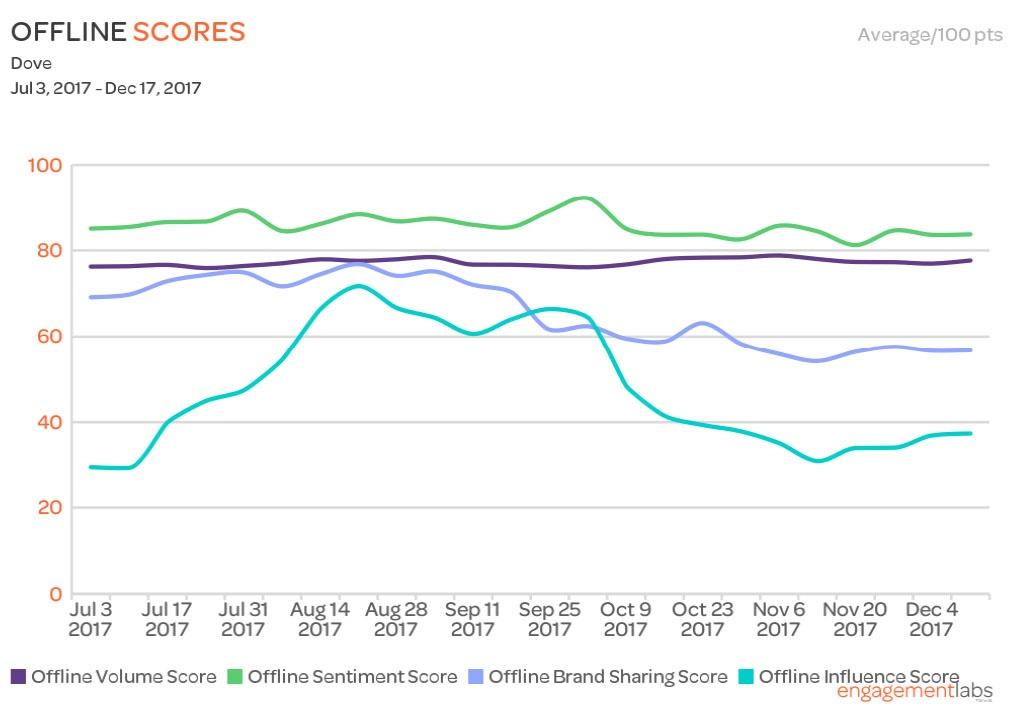 Dove_Offline_Trend_Graph.jpg