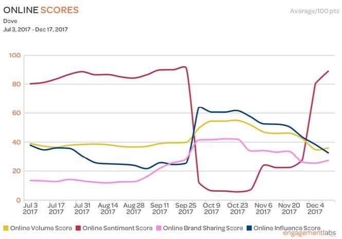 Dove_Online_Trend_Graph.jpg