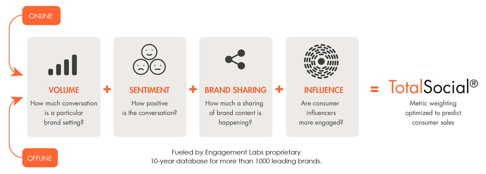 TotalSocial - KEY DRIVERS OF BUSINESS PERFORMANCE FROM SOCIAL DATA