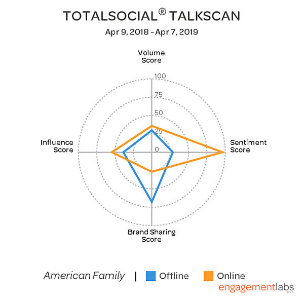 TotalSocial® TalkScan American Family