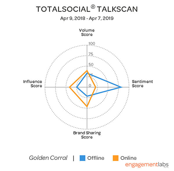 TotalSocial® TalkScan Golden Corral