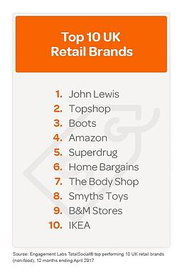 Top 10 TotalSocial  brands5.jpg UK FINAL.jpg