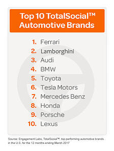 Top-10-Automotive-Brands_revised.jpeg