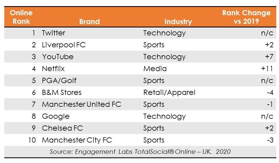 Engagement Labs TotalSocial Top 10 UK Brands Online in 2020