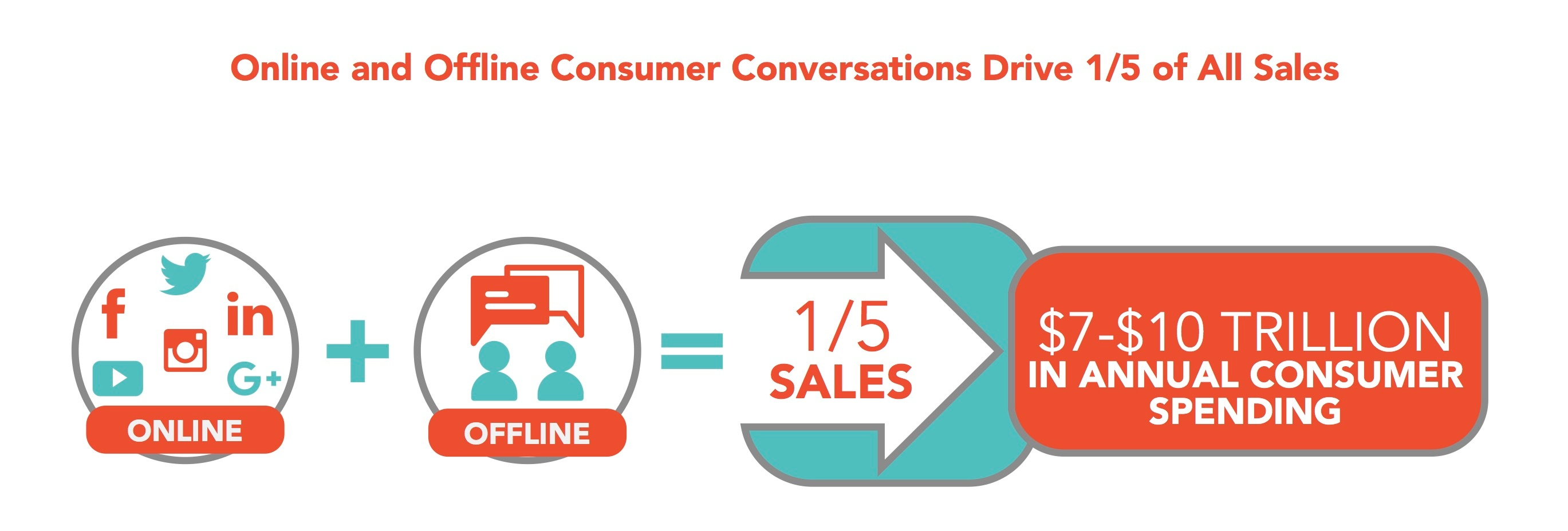 Online and Offline Consumer Conversations Drive 1/5 of Sales