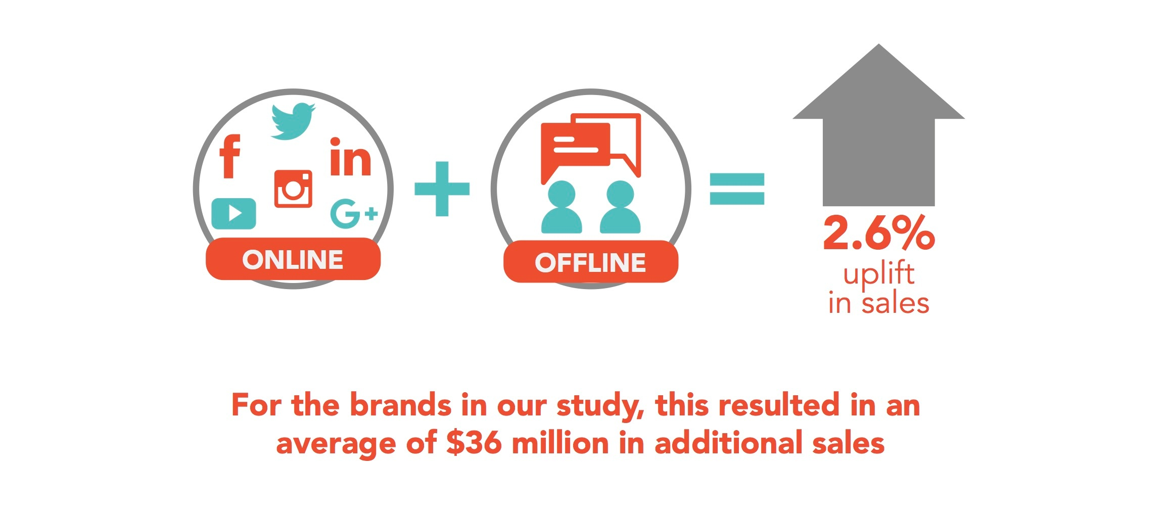 For the brands in our study, this resulted in an average of $36 million in additional sales