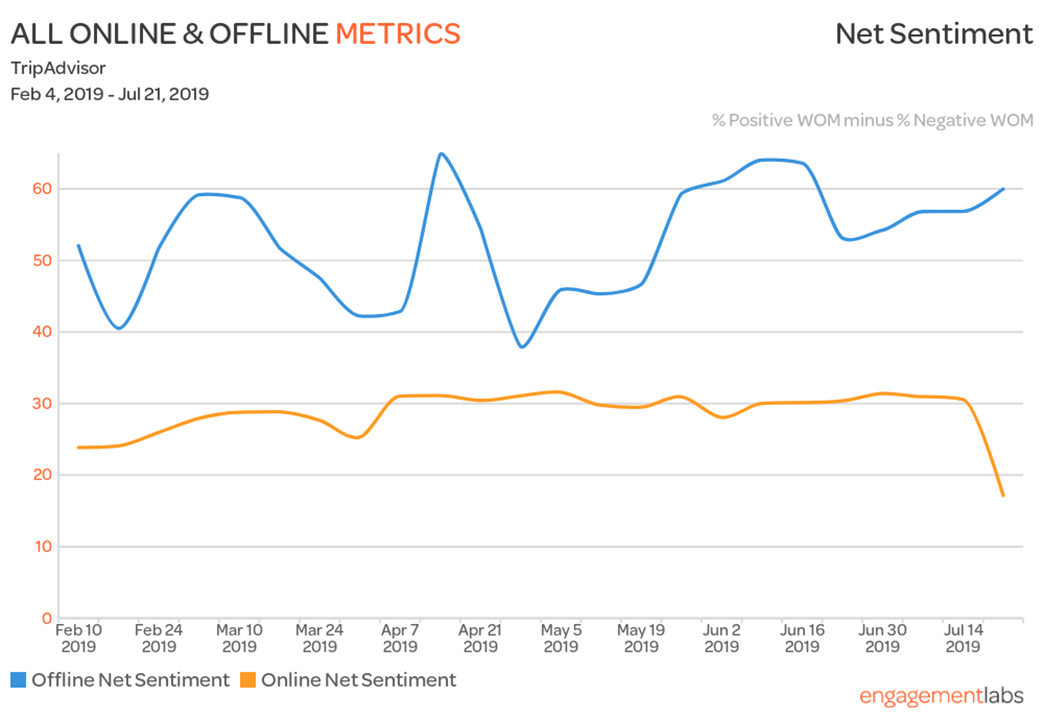 TripAdvisor Online and Offline Net Sentiment