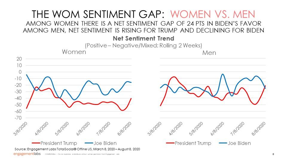 WOM Sentiment Gap - Women vs Men