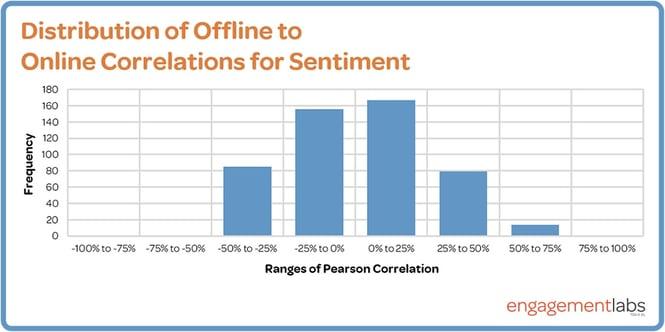 distribution-for-sentiment-chart.jpg