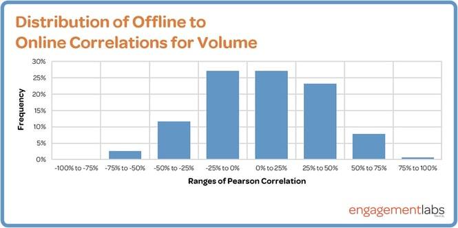 distribution-for-volume-chart.jpg