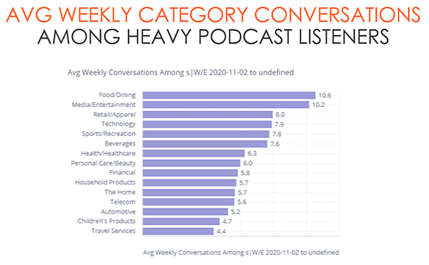 Average Weekly Category Conversations Among Heavy Podcast Listeners