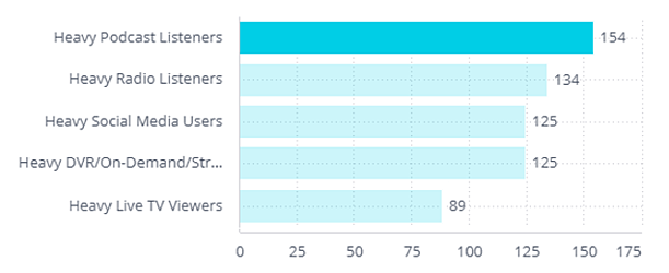 % of Influencers Indexed to Total Public
