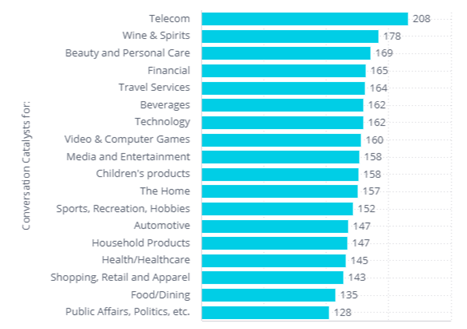 % of Heavy Podcast Listeners Identified as Category Influencers