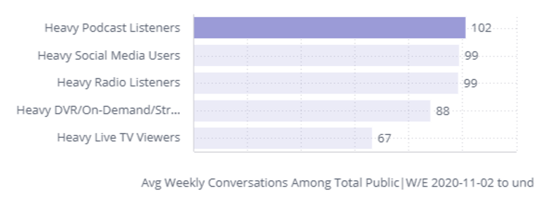 Average Weekly Conversations Among Total Public