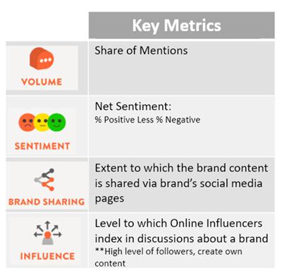TotalSocial Online Key Metrics